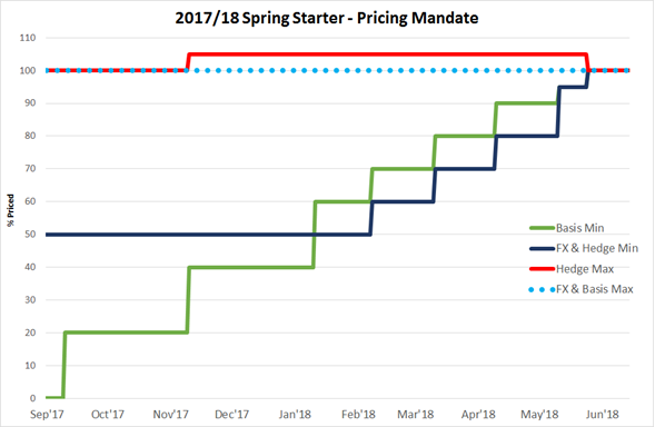 Spring Starter 1718 Pricing mandate