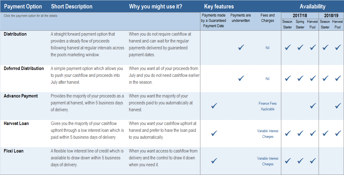 Pool Payment options table