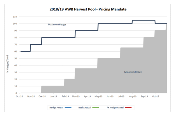 Harvest Pool pricing mandate